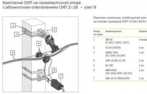 Installation von elektrischen Leitungen